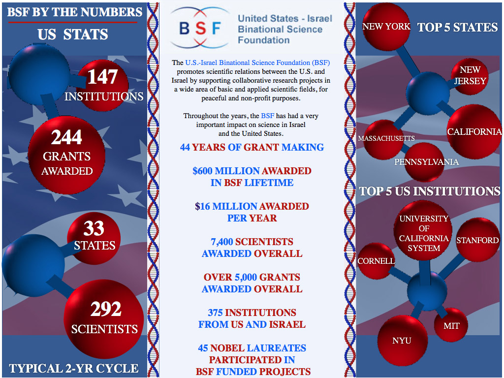 BSF BY THE NUMBERS August 2016